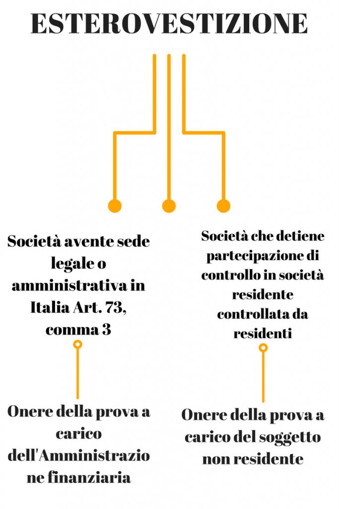 esterovestizione societaria