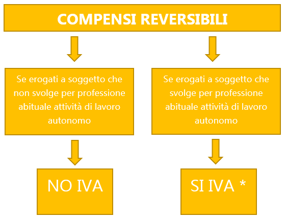 Compensi reversibili 4