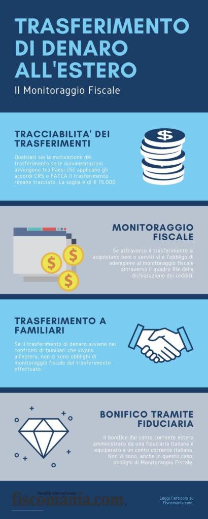 Trasferimenti di denaro all'estero