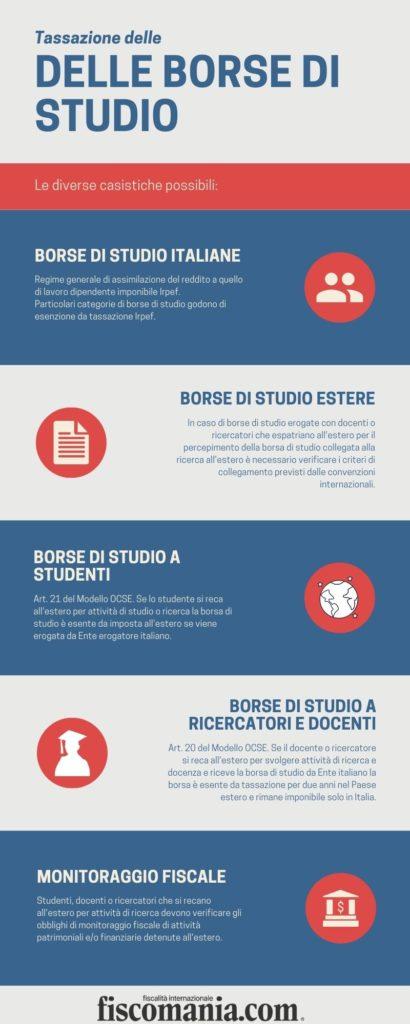 Borse di studio italiane ed estere