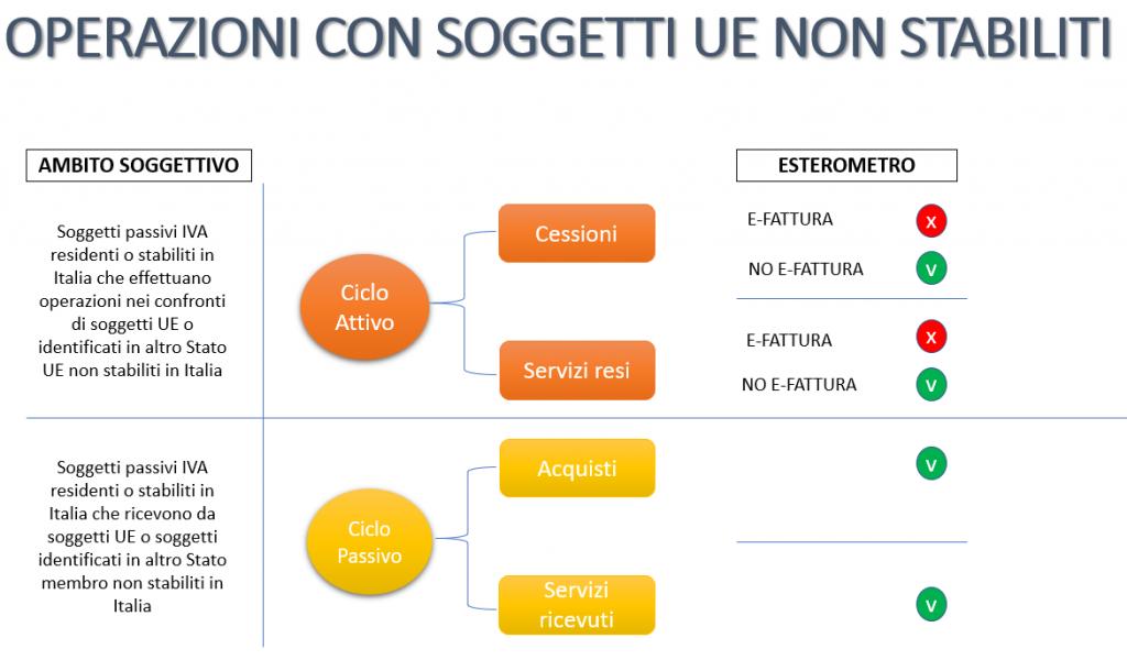 Esterometro operazioni con soggetti UE non stabiliti