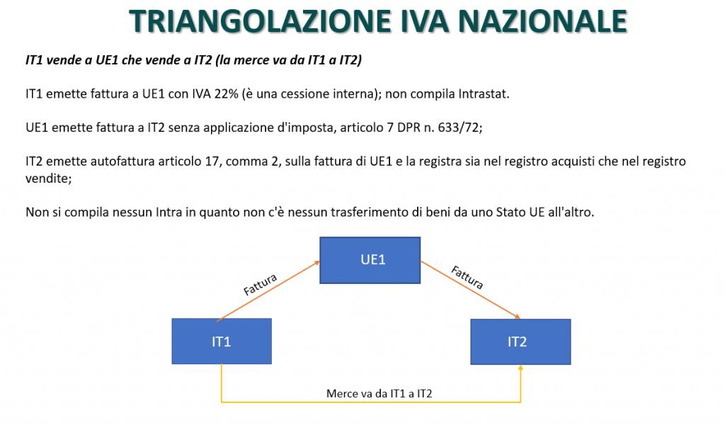 Triangolazione IVA nazionale