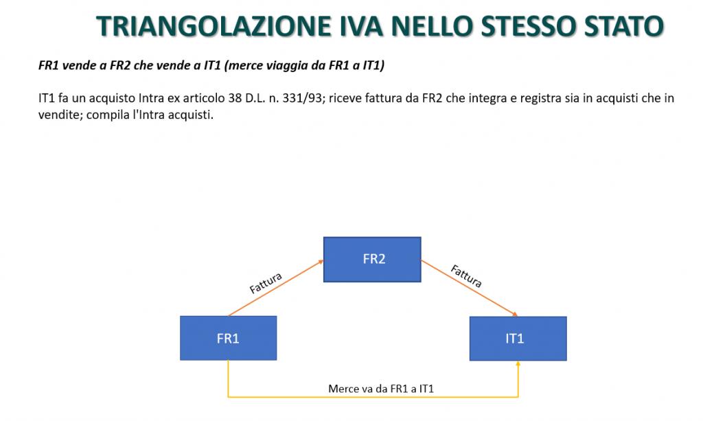 Triangolazione IVA nello stesso stato