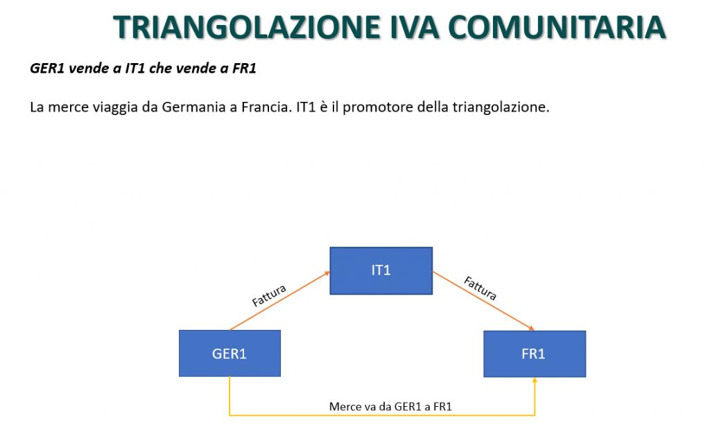 Triangolazione IVA comunitaria
