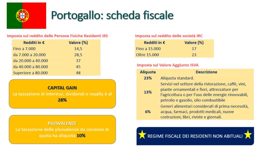 Scheda fiscale Portogallo