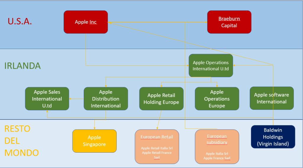 Apple organigramma