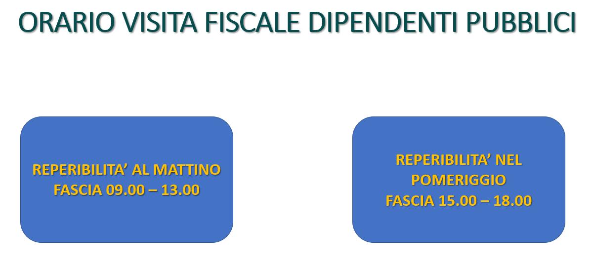 Orari visita fiscale dipendenti pubblici