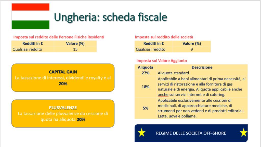 Scheda fiscale Ungheria