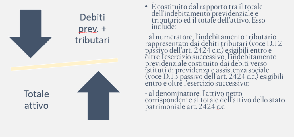 Indice di indebitamento tributario e previdenziale