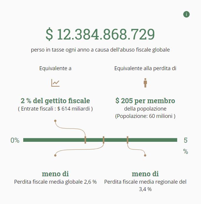 State of tax justice Italia